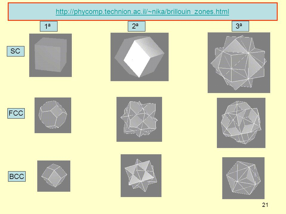 http://phycomp.technion.ac.il/~nika/brillouin_zones.html 1ª 2ª 3ª SC FCC BCC
