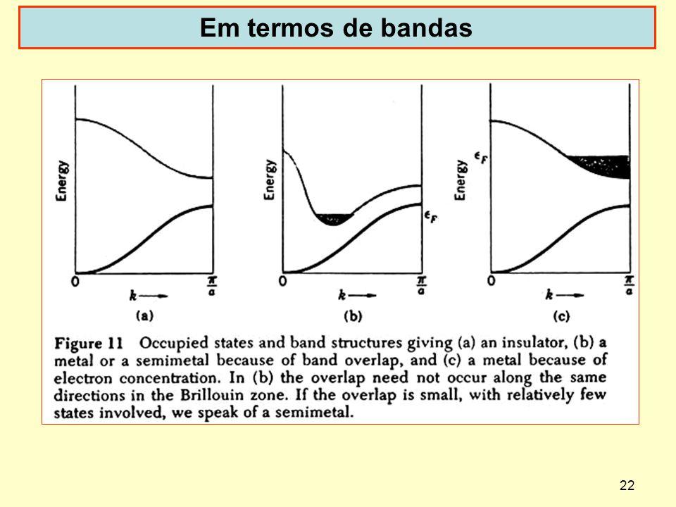 Em termos de bandas http://en.wikipedia.org/wiki/Brillouin_zone
