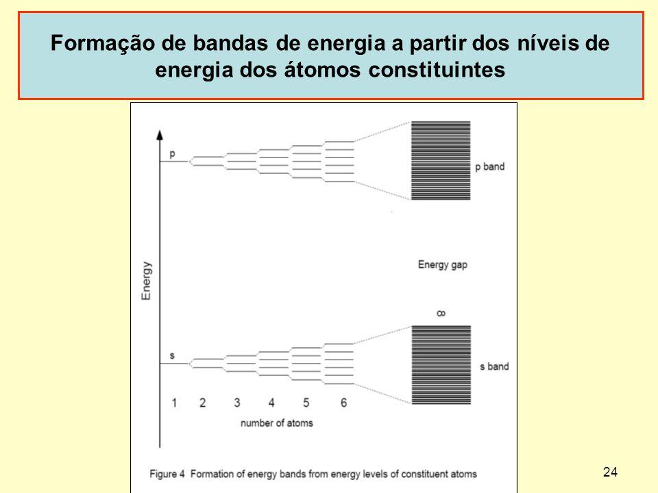Formação de bandas de energia a partir dos níveis de energia dos átomos constituintes