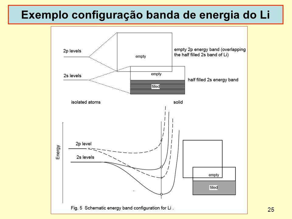 Exemplo configuração banda de energia do Li