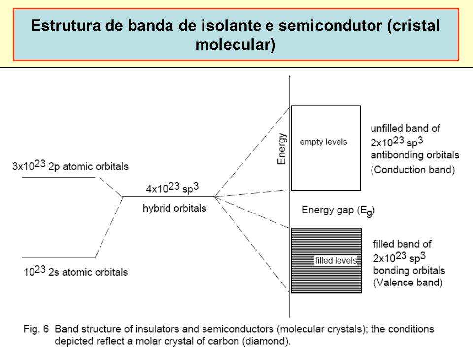 Estrutura de banda de isolante e semicondutor (cristal molecular)