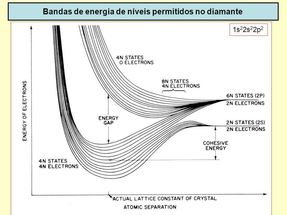 Bandas de energia de níveis permitidos no diamante