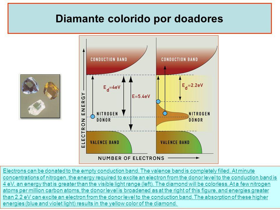 Diamante colorido por doadores