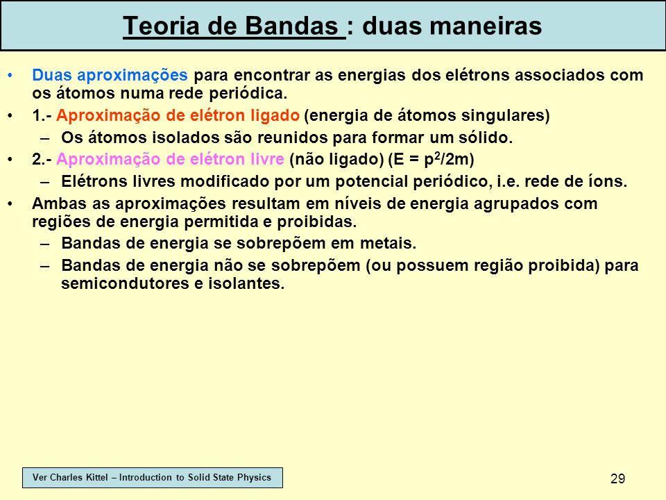 Teoria de Bandas : duas maneiras