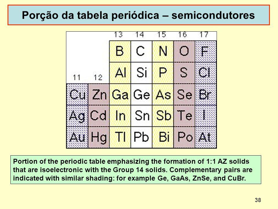 Porção da tabela periódica – semicondutores