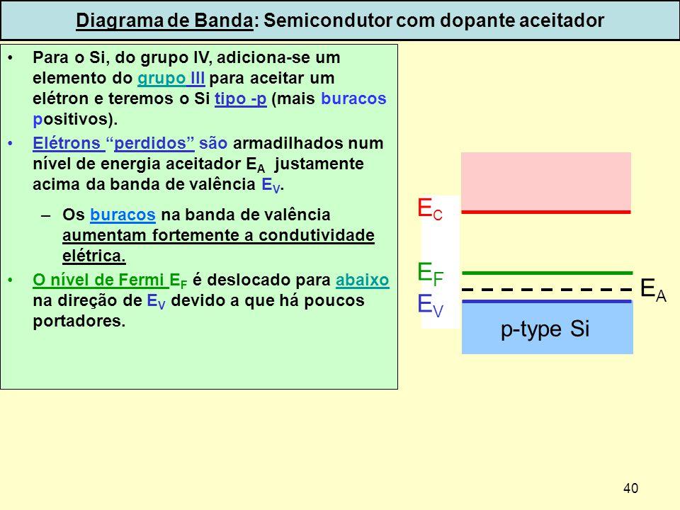 Diagrama de Banda: Semicondutor com dopante aceitador