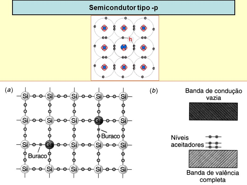 Semicondutor tipo -p