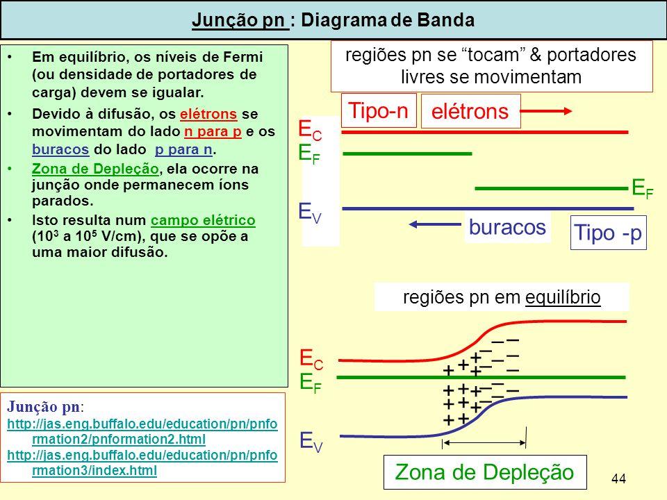 Junção pn : Diagrama de Banda