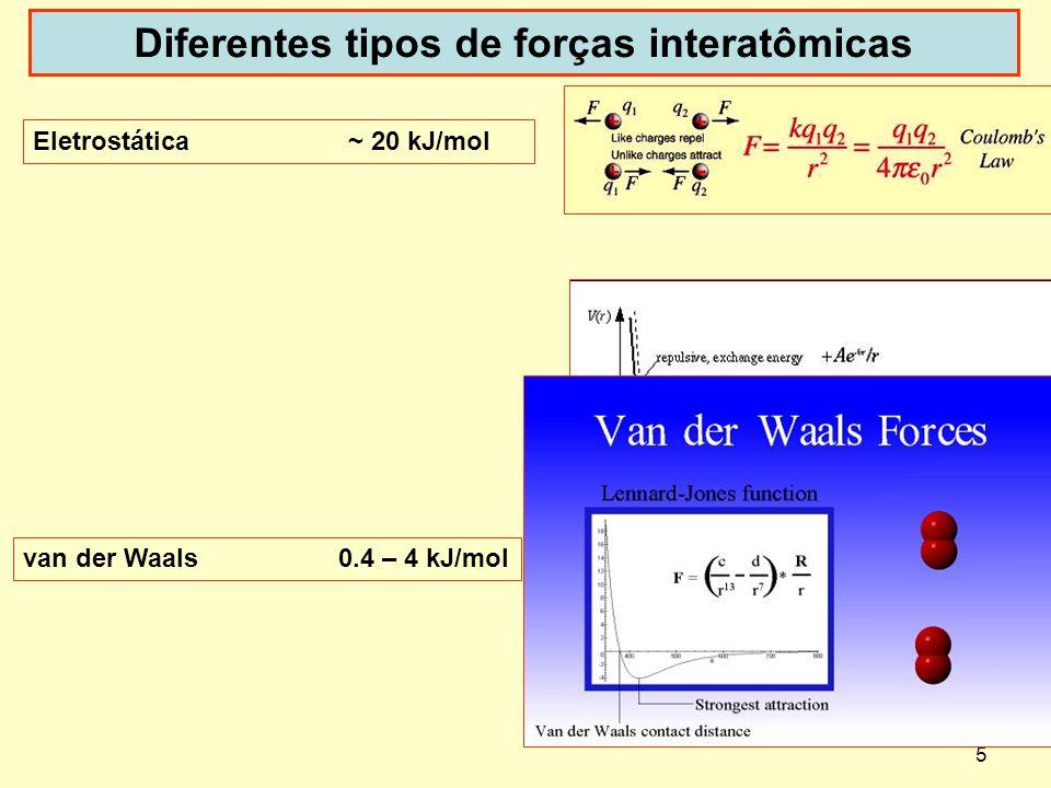 Diferentes tipos de forças interatômicas
