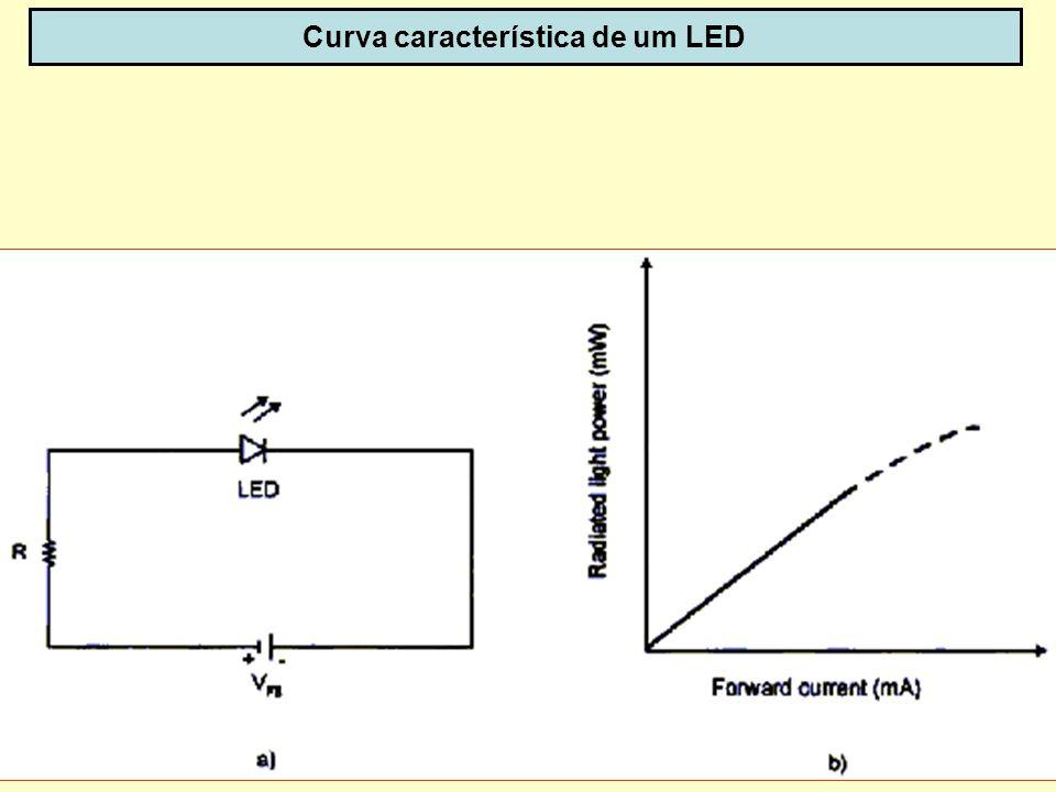 Curva característica de um LED