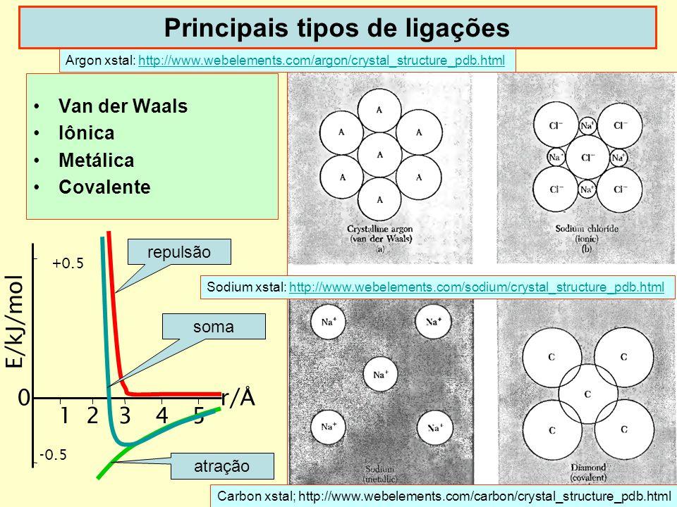 Principais tipos de ligações