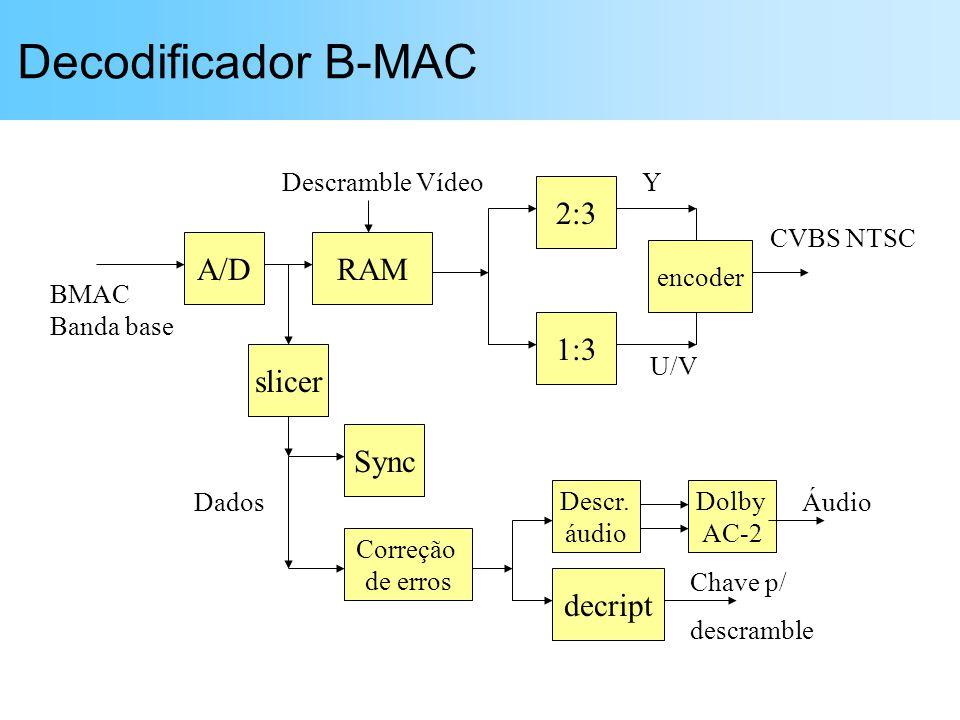 Decodificador B-MAC 2:3 A/D RAM 1:3 slicer Sync decript