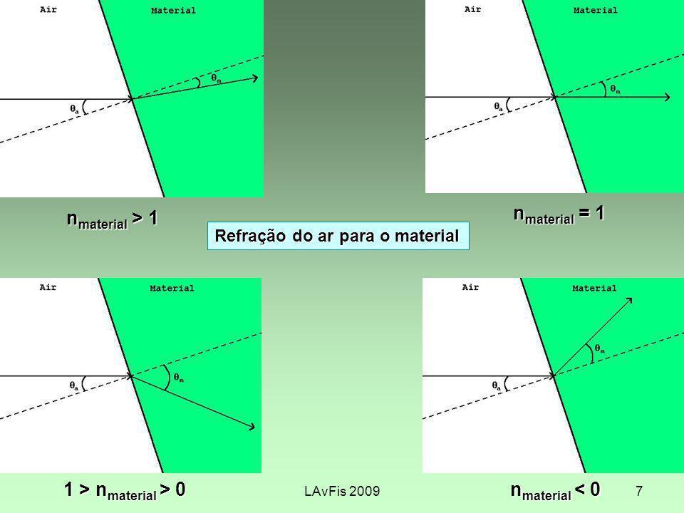 nmaterial = 1 nmaterial > 1 1 > nmaterial > 0