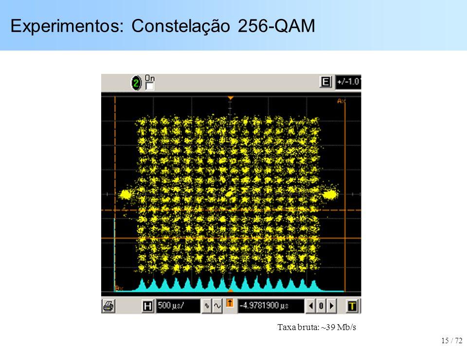 Experimentos: Constelação 256-QAM