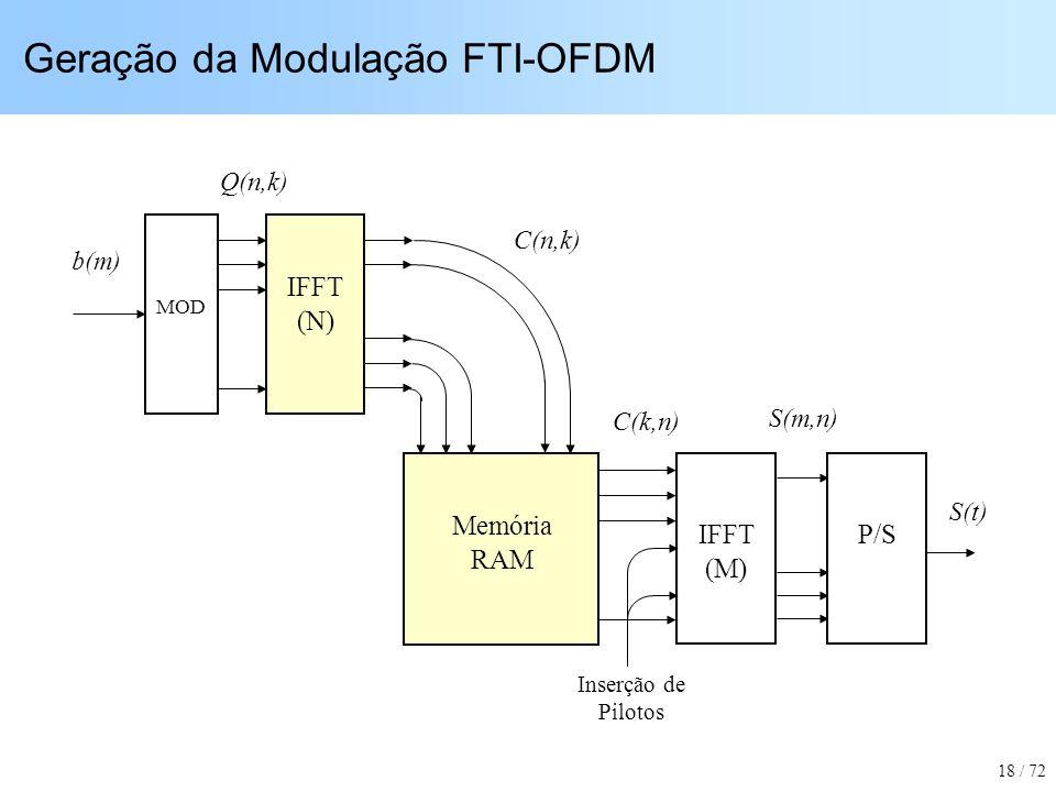 Geração da Modulação FTI-OFDM