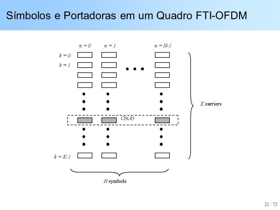 Símbolos e Portadoras em um Quadro FTI-OFDM