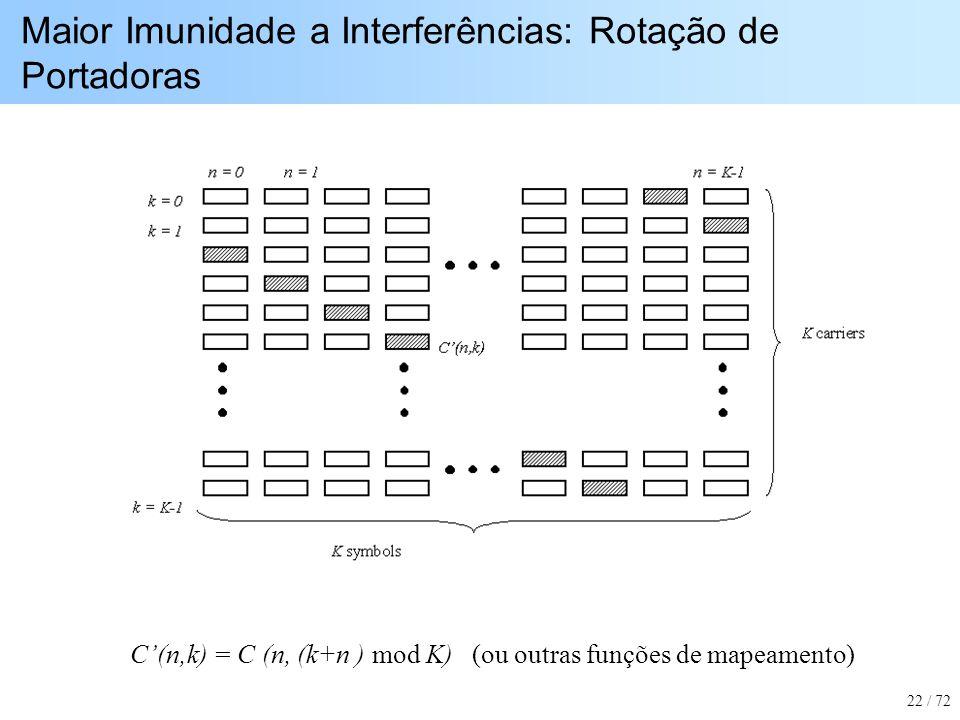 Maior Imunidade a Interferências: Rotação de Portadoras