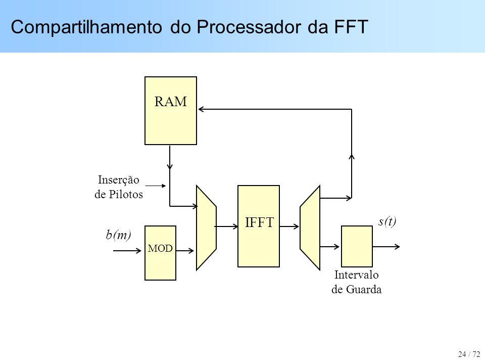 Compartilhamento do Processador da FFT
