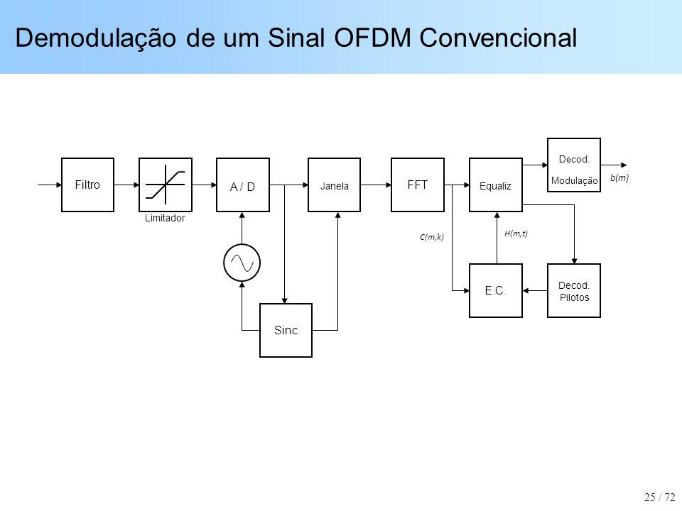 Demodulação de um Sinal OFDM Convencional