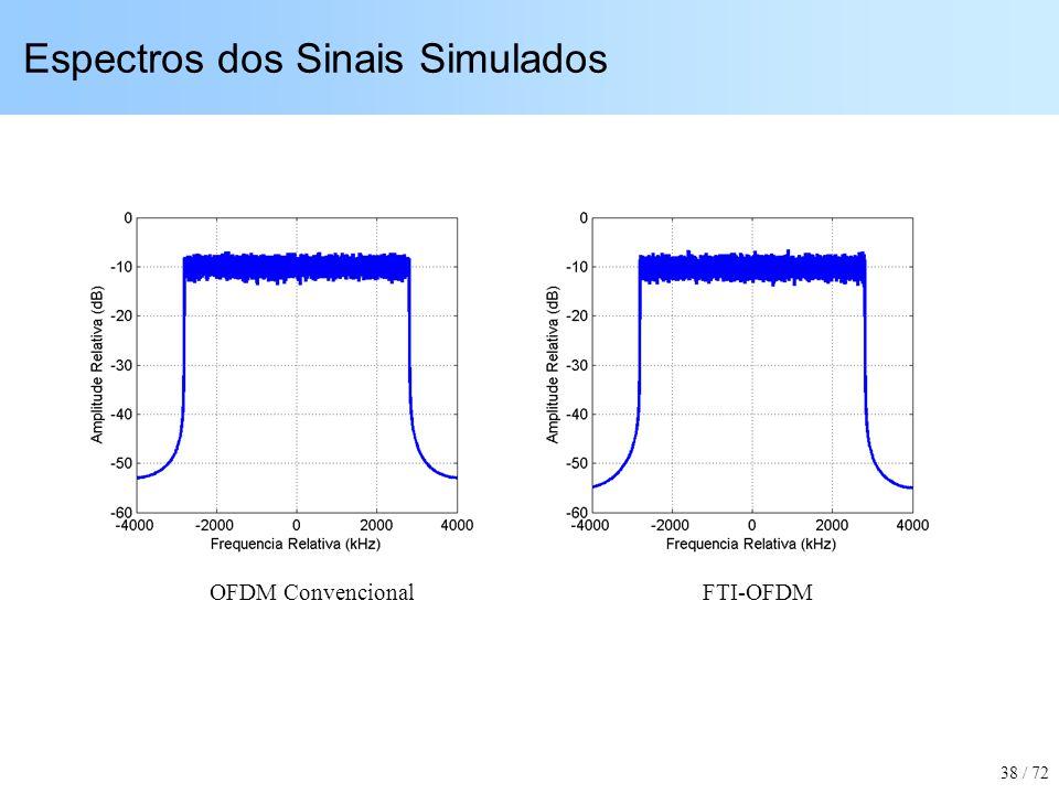 Espectros dos Sinais Simulados