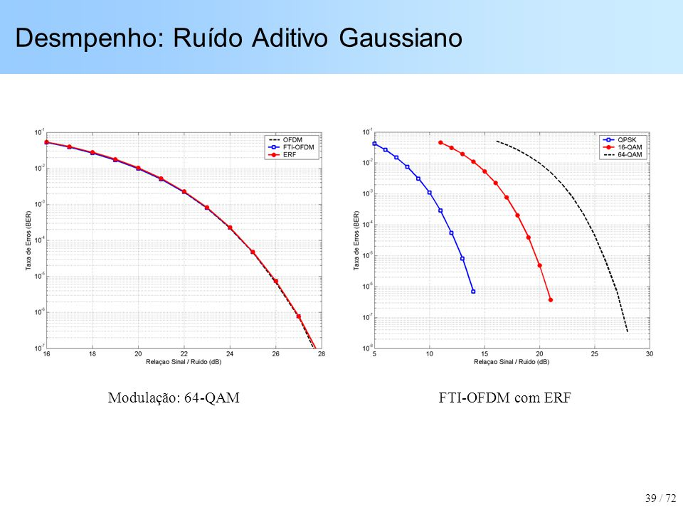 Desmpenho: Ruído Aditivo Gaussiano