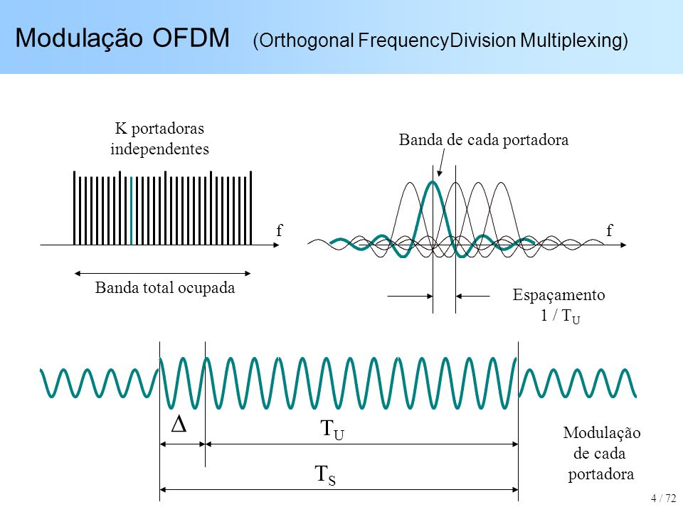 Modulação OFDM (Orthogonal FrequencyDivision Multiplexing)