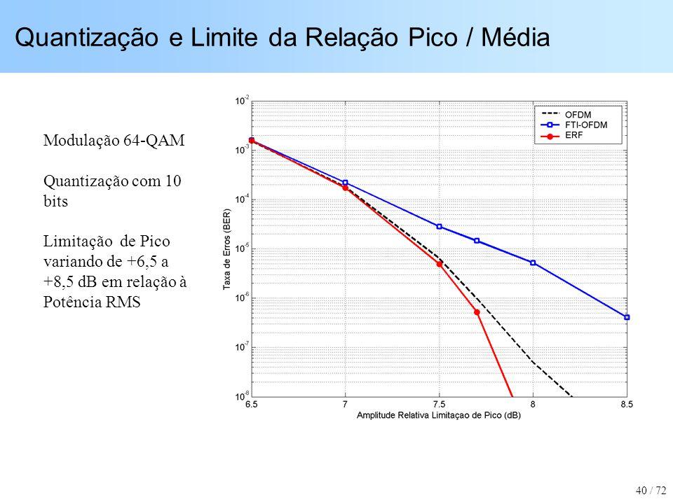 Quantização e Limite da Relação Pico / Média