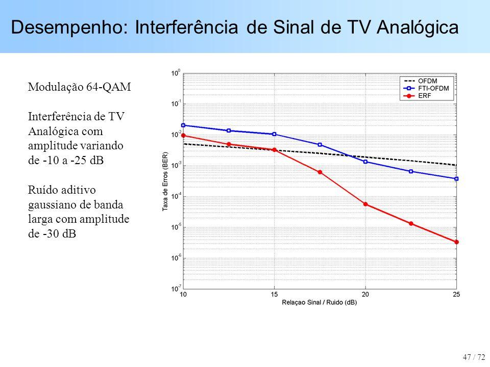 Desempenho: Interferência de Sinal de TV Analógica