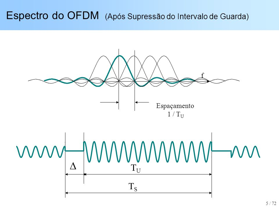 Espectro do OFDM (Após Supressão do Intervalo de Guarda)