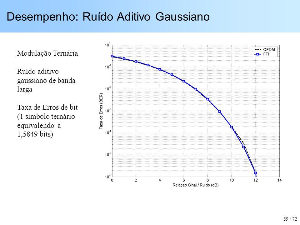 Desempenho: Ruído Aditivo Gaussiano