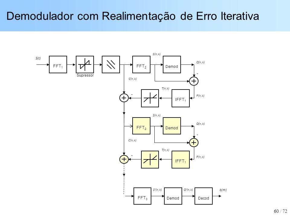 Demodulador com Realimentação de Erro Iterativa