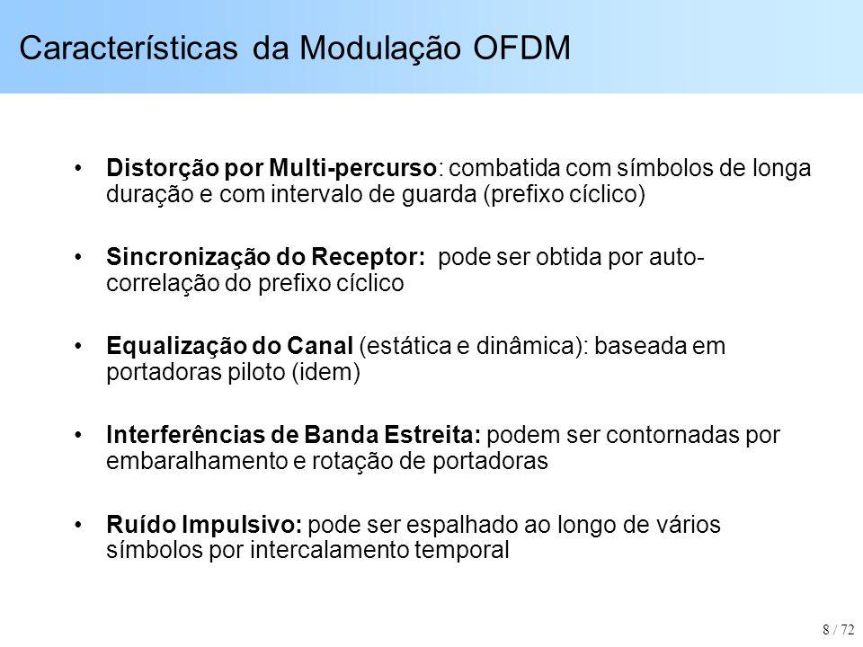 Características da Modulação OFDM
