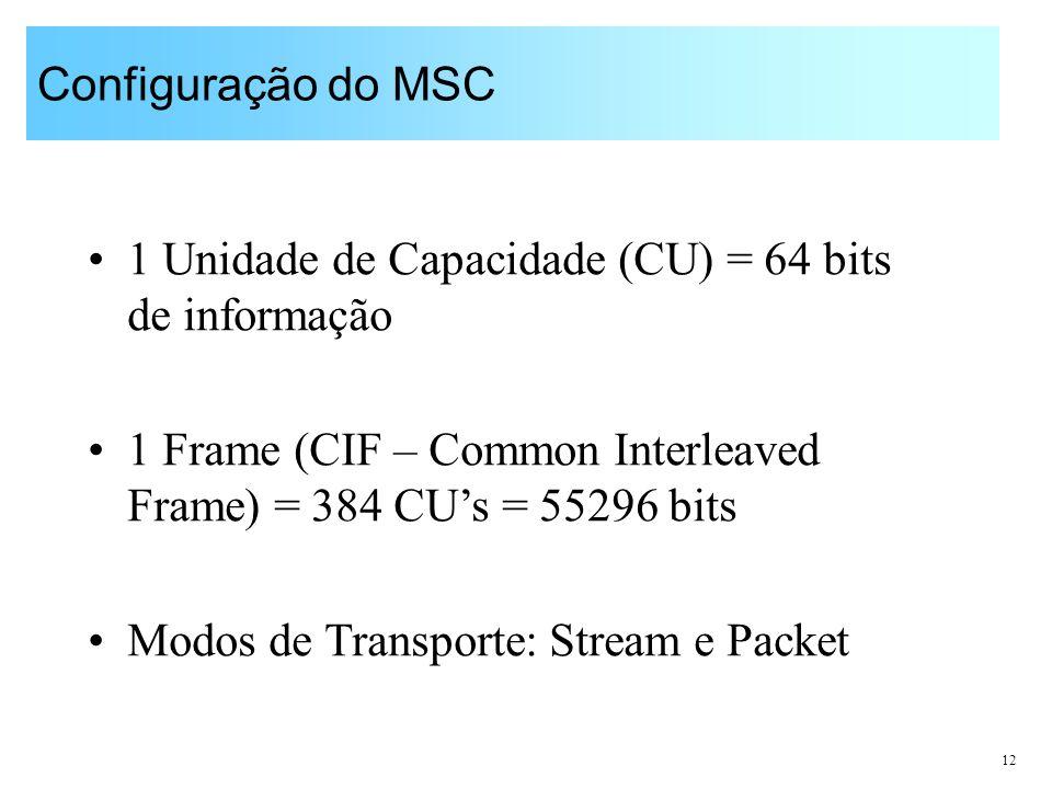 Configuração do MSC 1 Unidade de Capacidade (CU) = 64 bits de informação. 1 Frame (CIF – Common Interleaved Frame) = 384 CU's = 55296 bits.