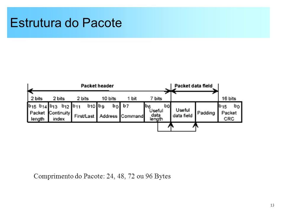 Estrutura do Pacote Comprimento do Pacote: 24, 48, 72 ou 96 Bytes