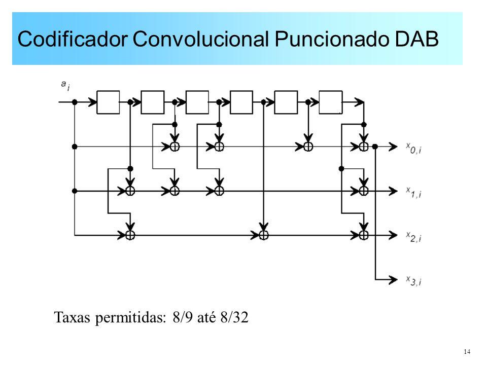 Codificador Convolucional Puncionado DAB