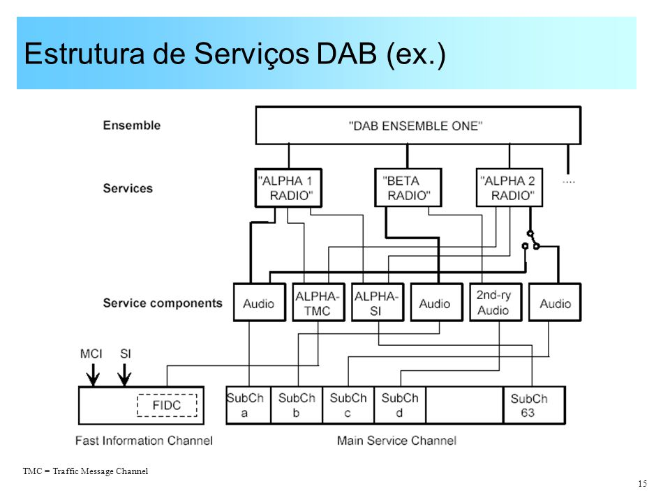 Estrutura de Serviços DAB (ex.)