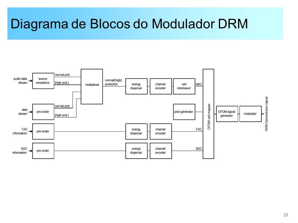 Diagrama de Blocos do Modulador DRM
