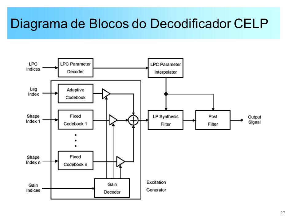 Diagrama de Blocos do Decodificador CELP