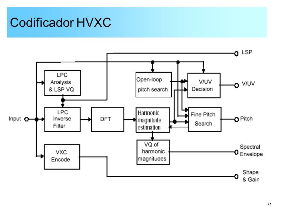 Codificador HVXC
