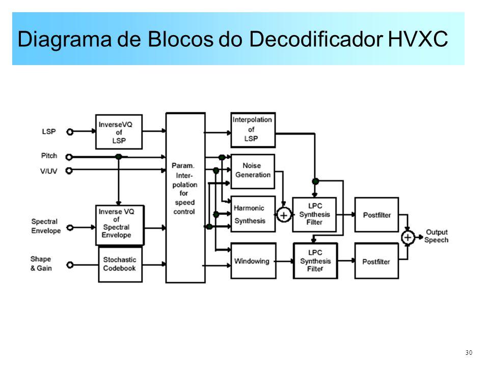 Diagrama de Blocos do Decodificador HVXC