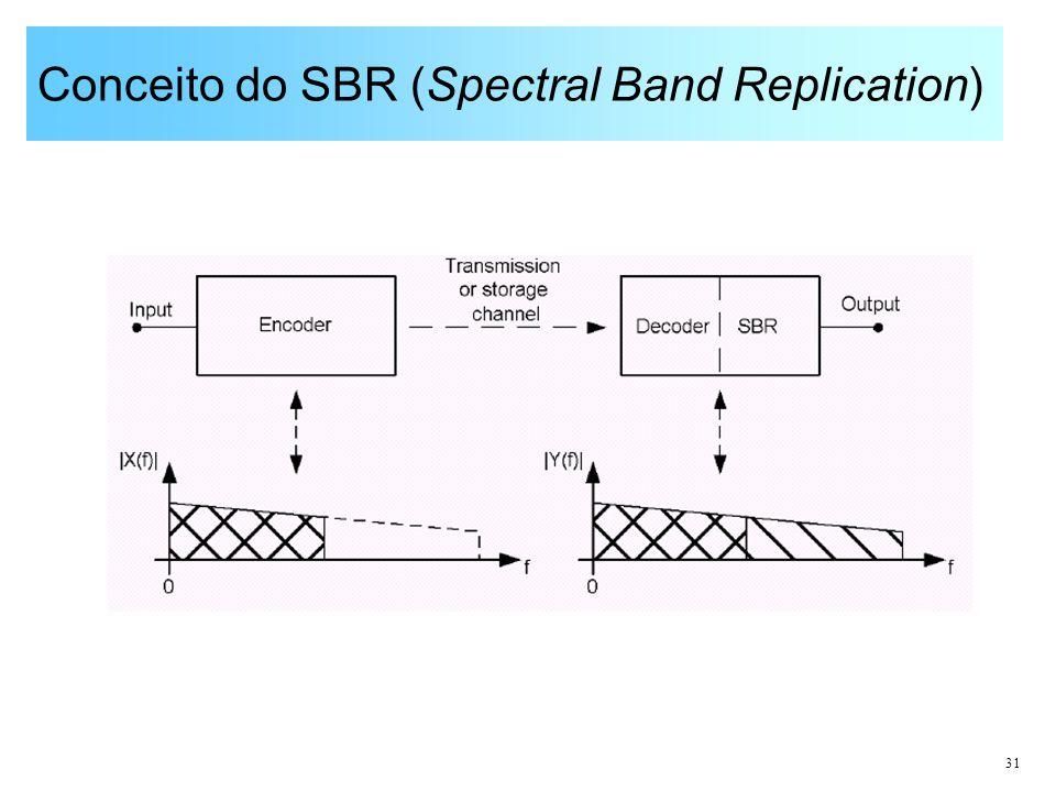 Conceito do SBR (Spectral Band Replication)