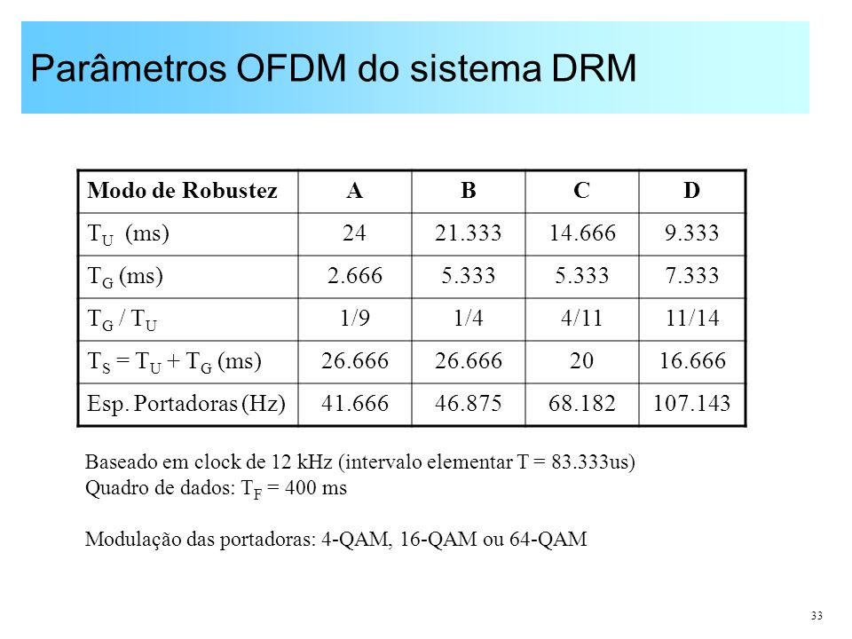 Parâmetros OFDM do sistema DRM