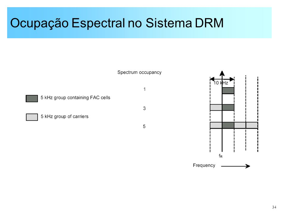 Ocupação Espectral no Sistema DRM