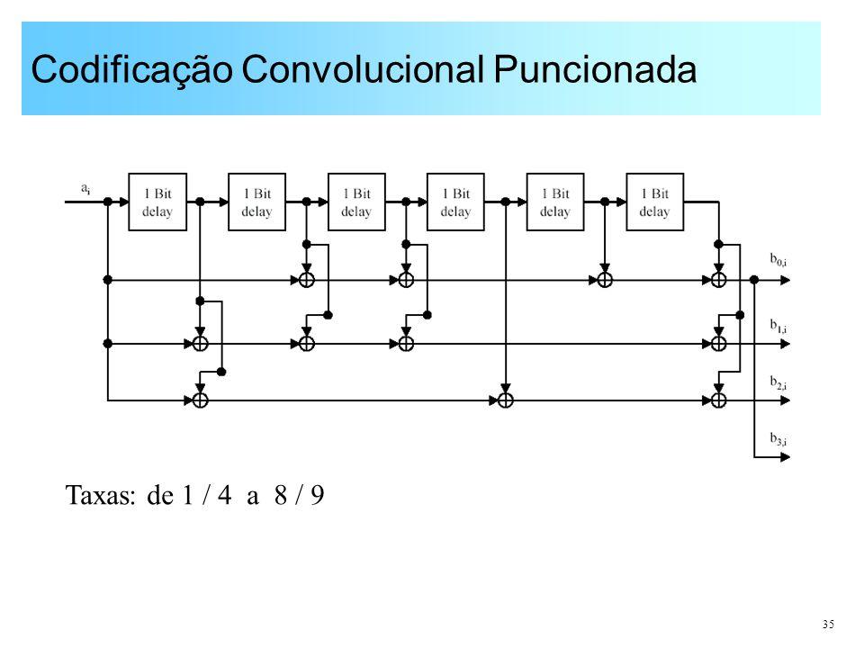 Codificação Convolucional Puncionada