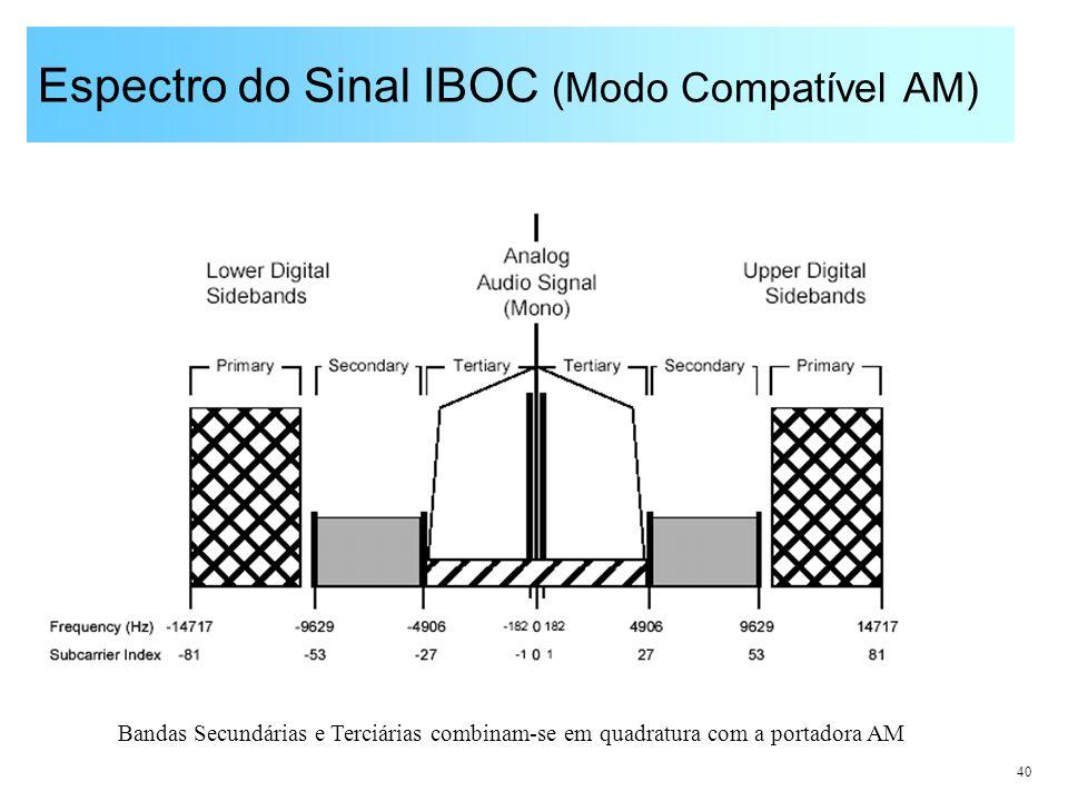 Espectro do Sinal IBOC (Modo Compatível AM)