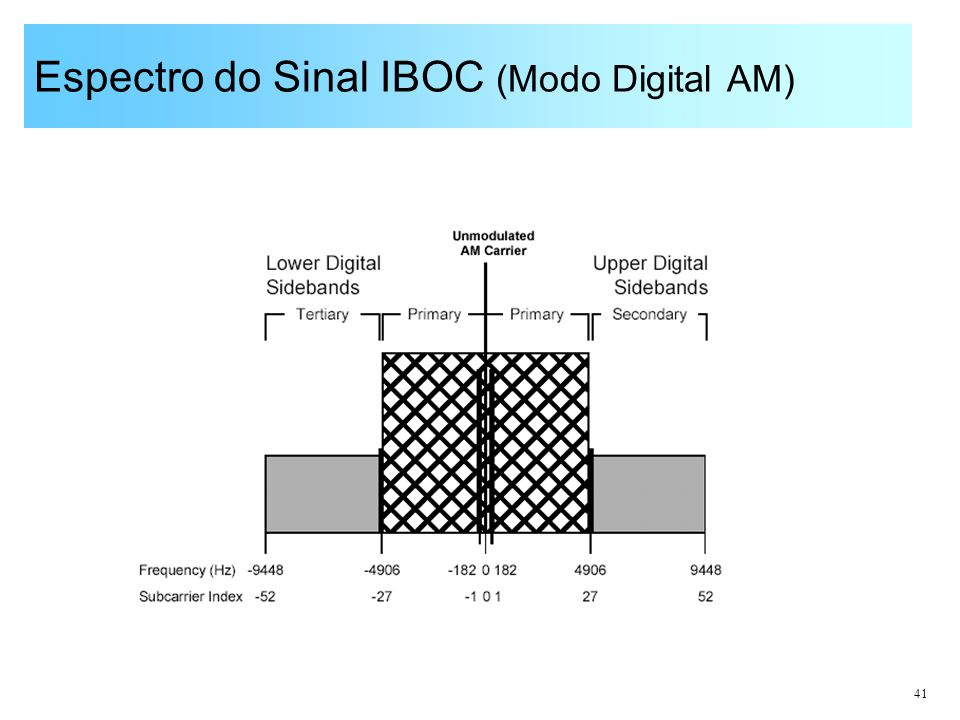 Espectro do Sinal IBOC (Modo Digital AM)