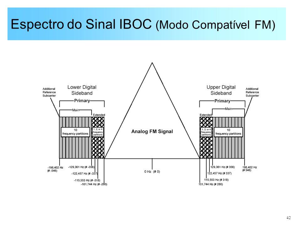 Espectro do Sinal IBOC (Modo Compatível FM)