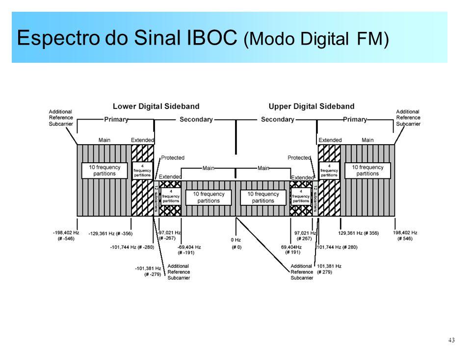 Espectro do Sinal IBOC (Modo Digital FM)