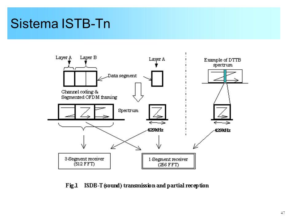 Sistema ISTB-Tn