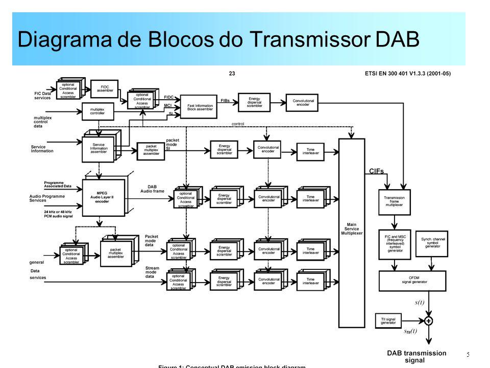 Diagrama de Blocos do Transmissor DAB